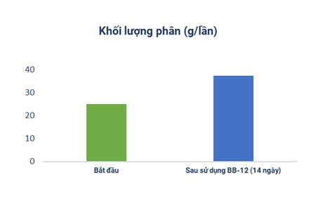 Lợi khuẩn BB-12 giúp tăng khối lượng phân của trẻ táo bón