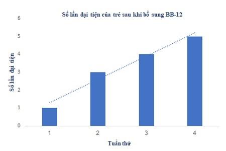 Số lần đại tiện của trẻ sau khi bổ sung lợi khuẩn Imialehieu-qua-tren-tao-bon
