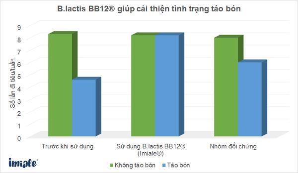 2.1. Imiale® (Bifidobacterium BB12®) cải thiện tình trạng táo bón ở 100% số trẻ trong những ngày đầu tiên và cải  1