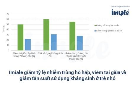 4. Bằng chứng của Imiale giảm nguy cơ mắc nhiễm trùng hô hấp và viêm tai giữa ở trẻ, giảm tần suất sử dụn 1