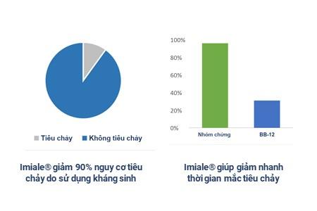 4.2. Imiale – Bifidobacterium cải thiện hơn 90% tình trạng tiêu chảy nặng ở trẻ nhỏ 2