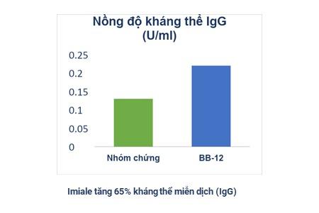 tang-khang-the-igG tăng kháng thể IgG