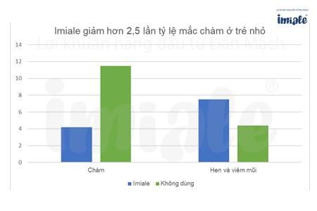 2.1. Imiale hỗ trợ giảm hơn 2,5 lần tỷ lệ mắc bệnh chàm ở trẻ sơ sinh 2