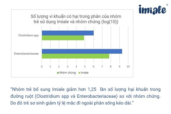 Nghiên cứu hiệu quả của Imiale trên phân sống