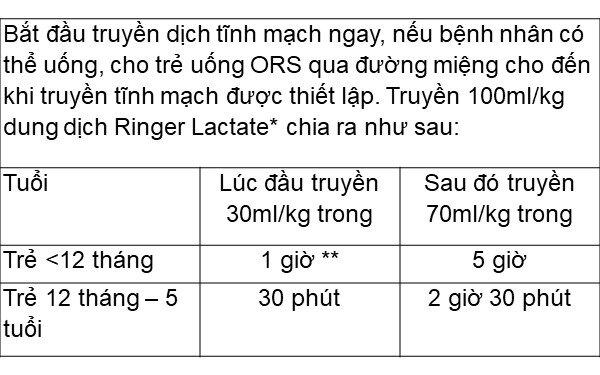 4. Phác đồ điều trị đối với trẻ mất nước nặng (Phác đồ C) 1