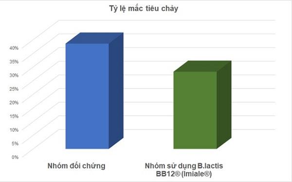 Cải thiện tiêu chảy sau khi sử dụng sản phẩm Imiale
