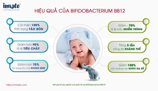 Nghien cuu Bifidobacterium bb12