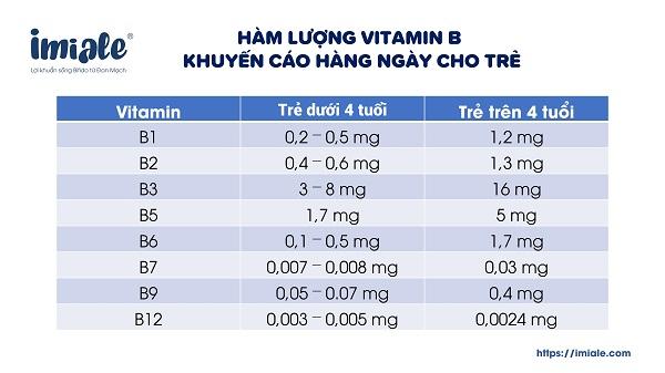 hàm lượng vitamin B khuyến cáo cho trẻ