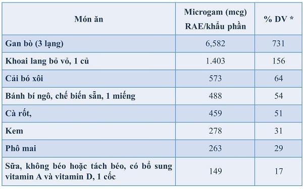 hàm lượng vitamin A trong thực phẩm