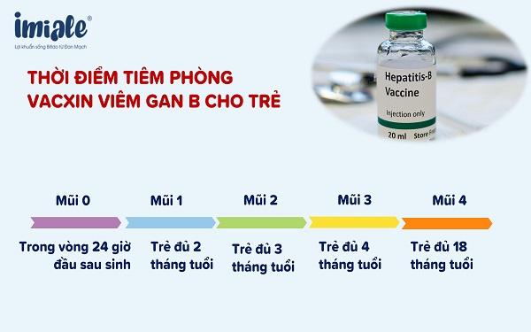 3.1 Vacxin viêm gan B 1