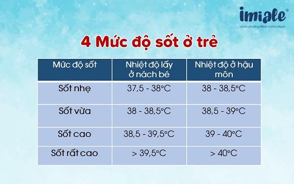 4 mức độ sốt ở trẻ