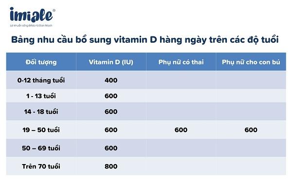 nhu cầu vitamin D bảng
